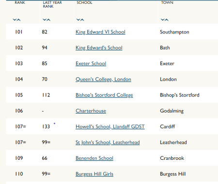 Howell's ranked 107th  best independent school in England and Wales